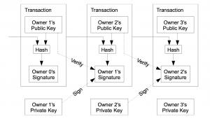 kansas investe em criptomoeda chave privada do comerciante de bitcoin